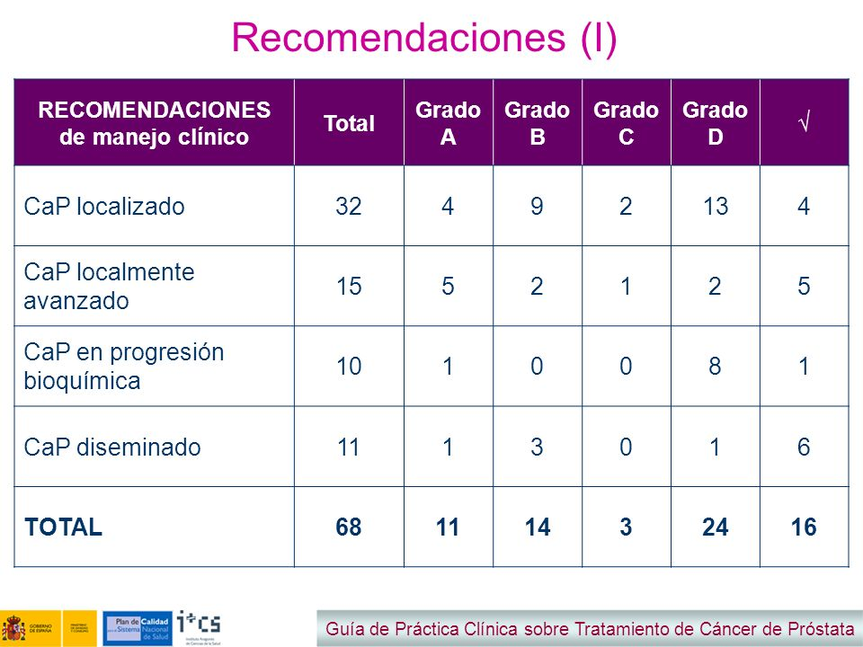 Recomendaciones (I) CaP localizado 32 4 9 2 13 CaP localmente avanzado