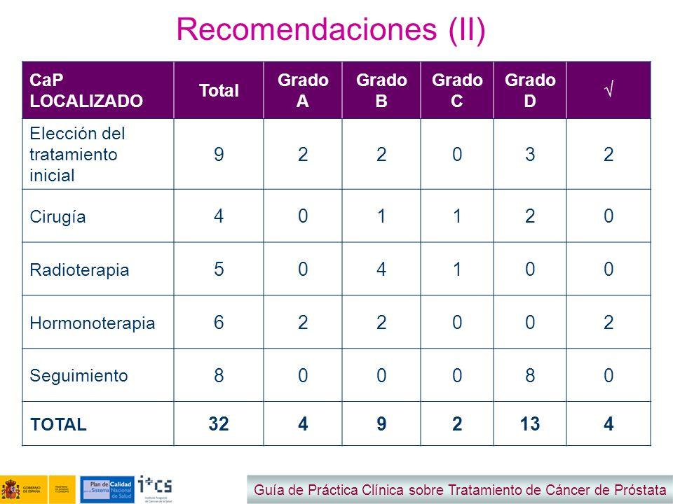 Recomendaciones (II) 9 2 3 4 1 5 6 8 32 13 CaP LOCALIZADO Total