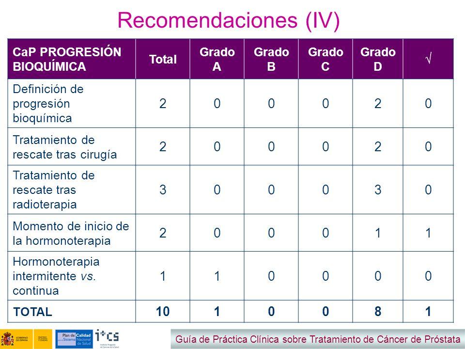 Recomendaciones (IV) 2 3 1 10 8 CaP PROGRESIÓN BIOQUÍMICA Total