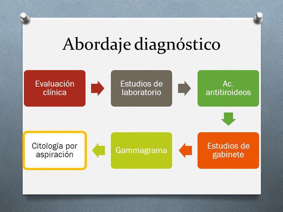 Abordaje diagnóstico Evaluación clínica. Estudios de laboratorio. Ac. antitiroideos. Estudios de gabinete.