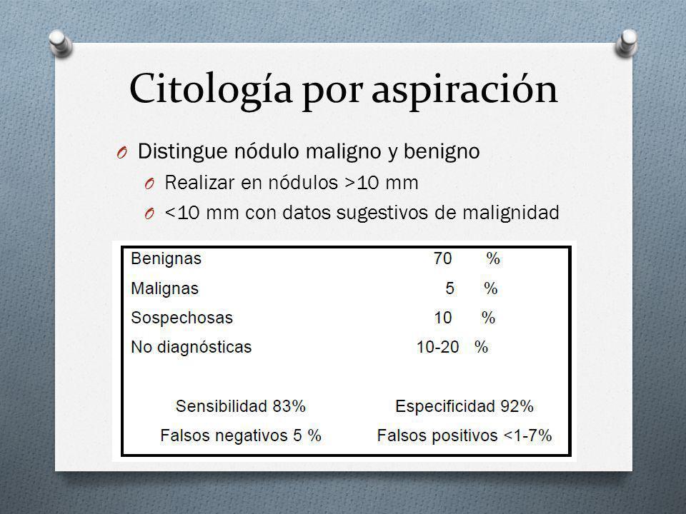 Citología por aspiración
