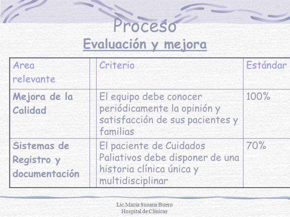 Proceso Evaluación y mejora
