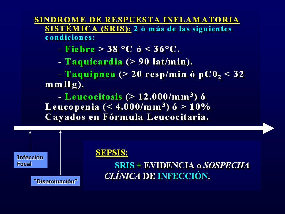 Síntomas de la Bacteriemia Síndrome de Respuesta Inflamatoria