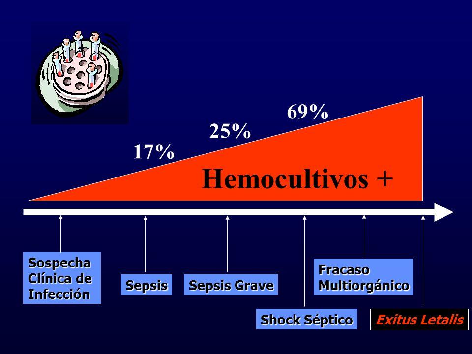 Hemocultivos + 69% 25% 17% Fracaso Multiorgánico Exitus Letalis
