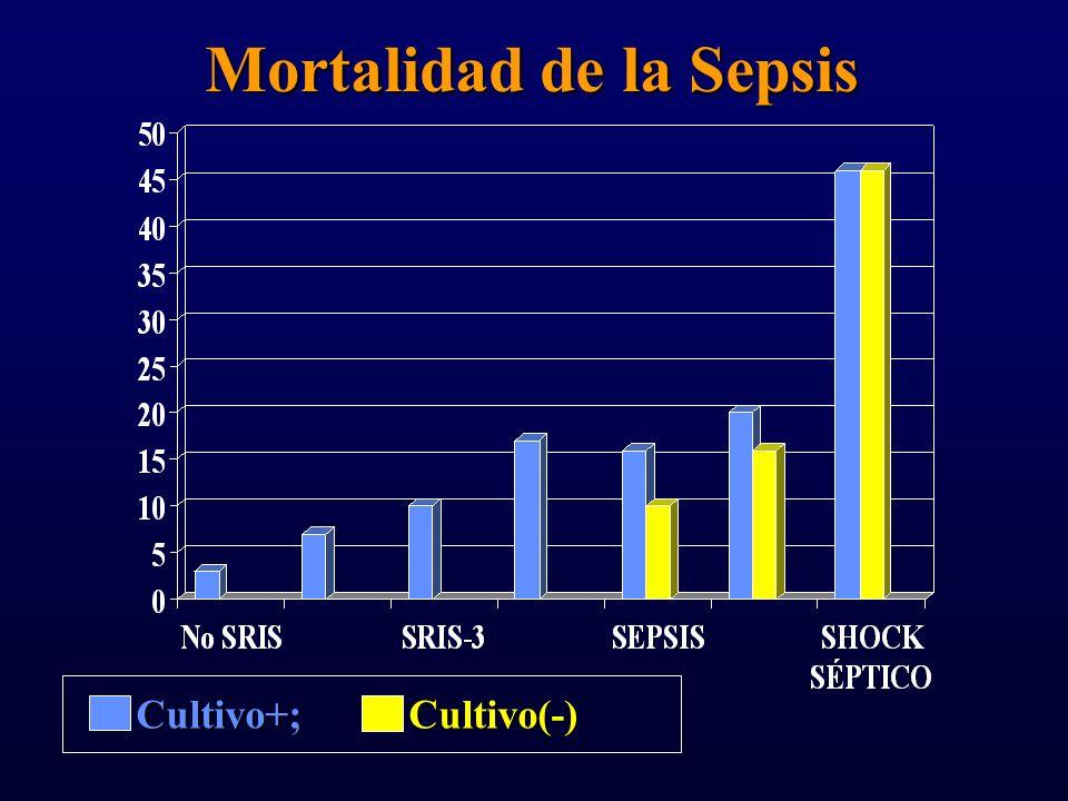 Mortalidad de la Sepsis