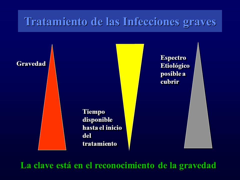 Tratamiento de las Infecciones graves