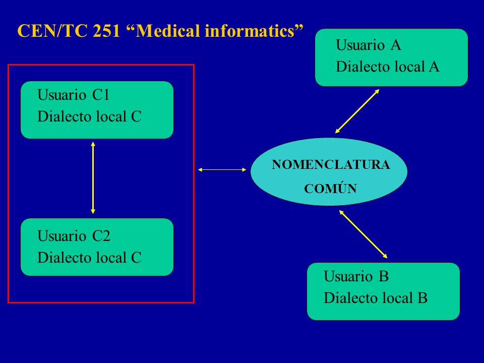 CEN/TC 251 Medical informatics
