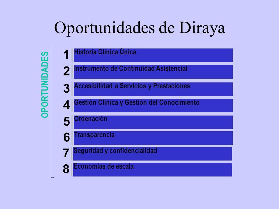 Oportunidades de Diraya