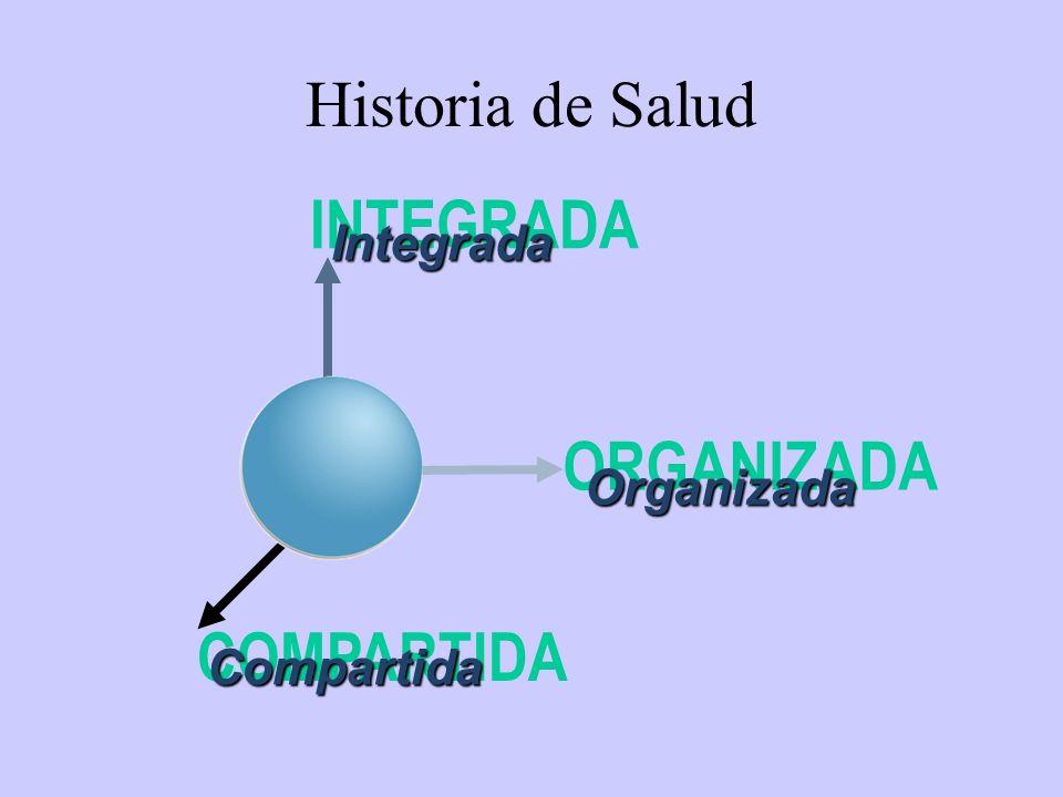 INTEGRADA ORGANIZADA COMPARTIDA Historia de Salud Integrada Organizada