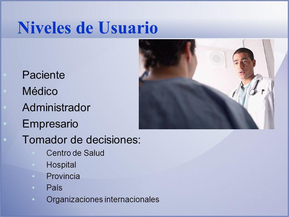 Niveles de Usuario Paciente Médico Administrador Empresario