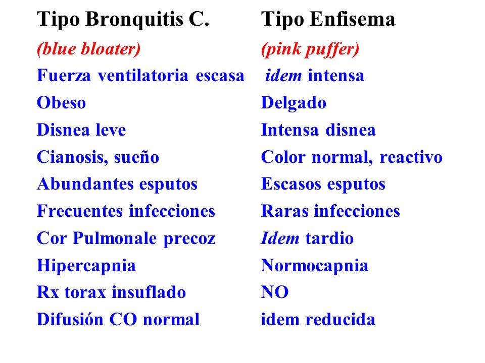 Tipo Bronquitis C. Tipo Enfisema