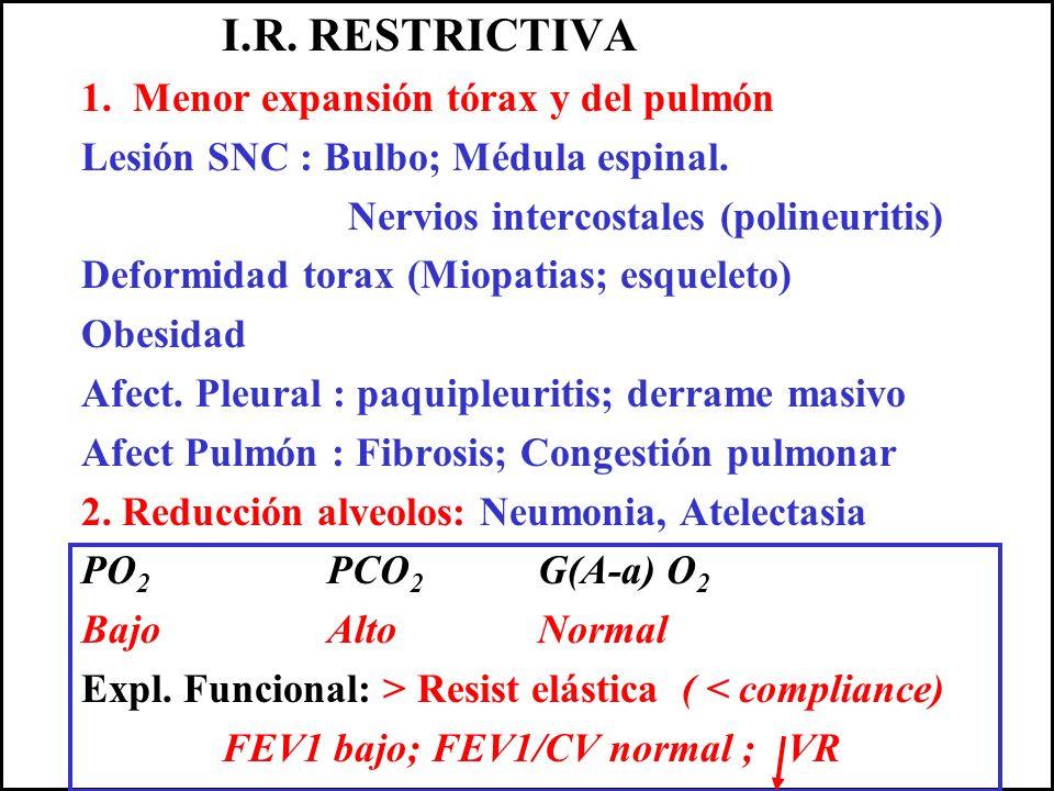 I.R. RESTRICTIVA 1. Menor expansión tórax y del pulmón. Lesión SNC : Bulbo; Médula espinal. Nervios intercostales (polineuritis)