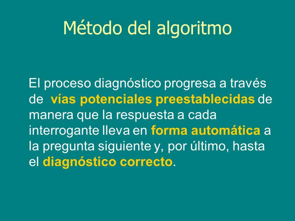Método del algoritmo