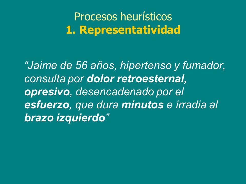 Procesos heurísticos 1. Representatividad