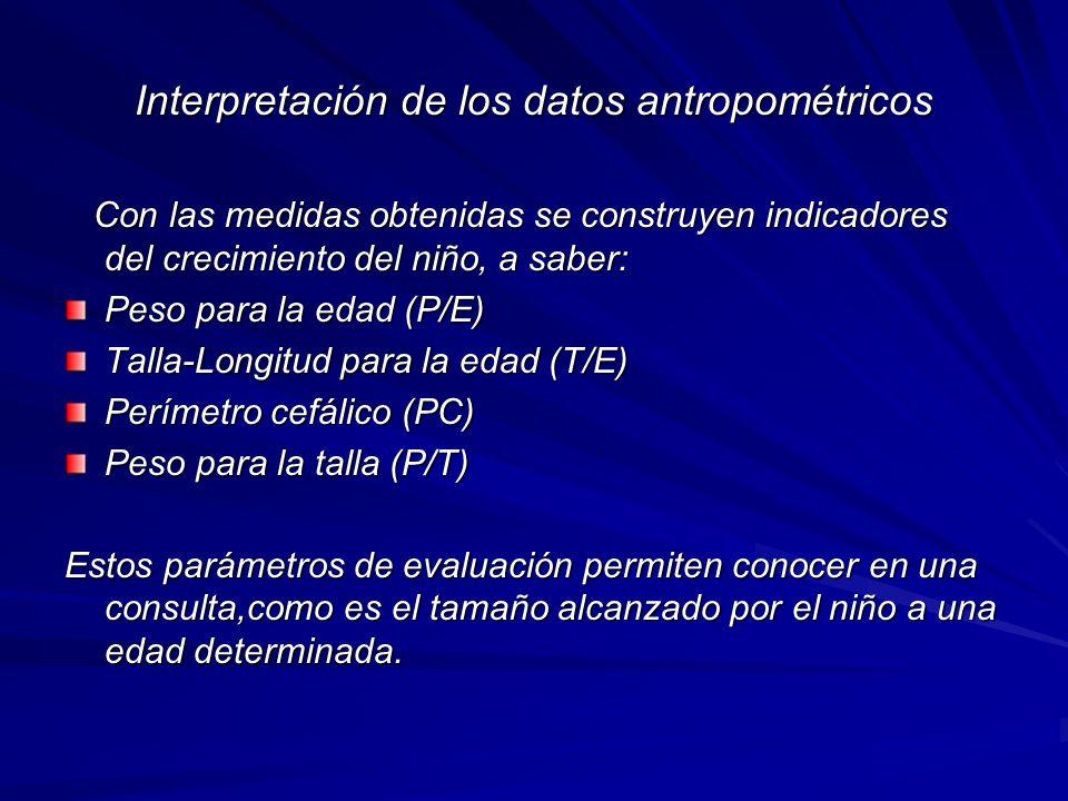 Interpretación de los datos antropométricos