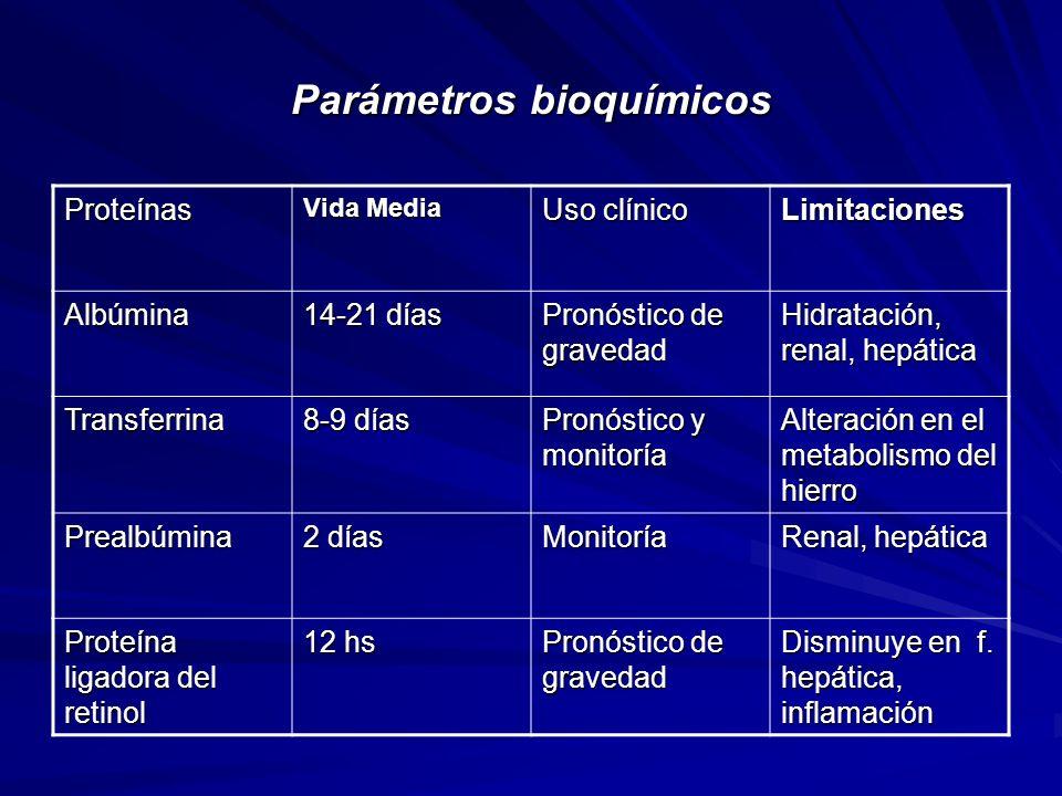 Parámetros bioquímicos