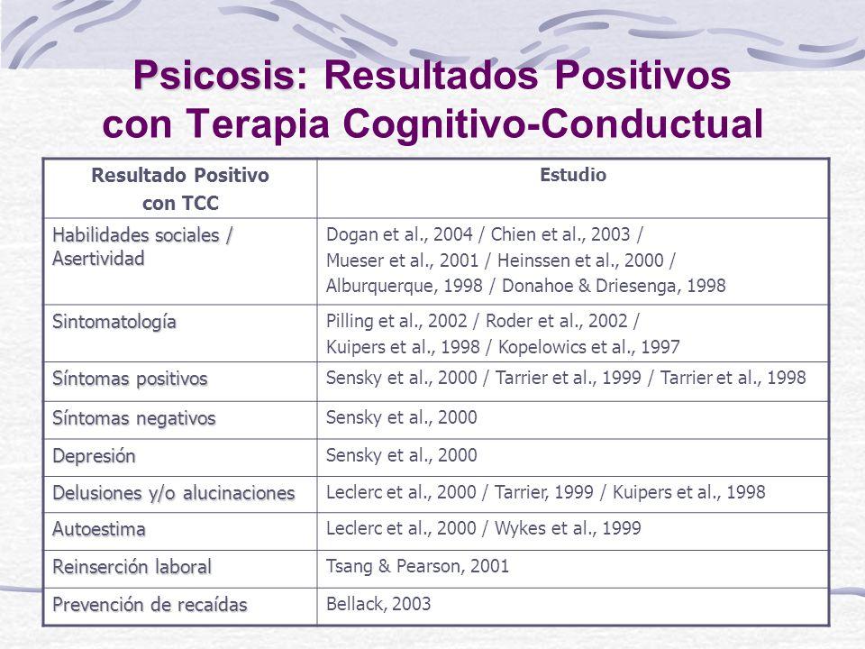 Psicosis: Resultados Positivos con Terapia Cognitivo-Conductual