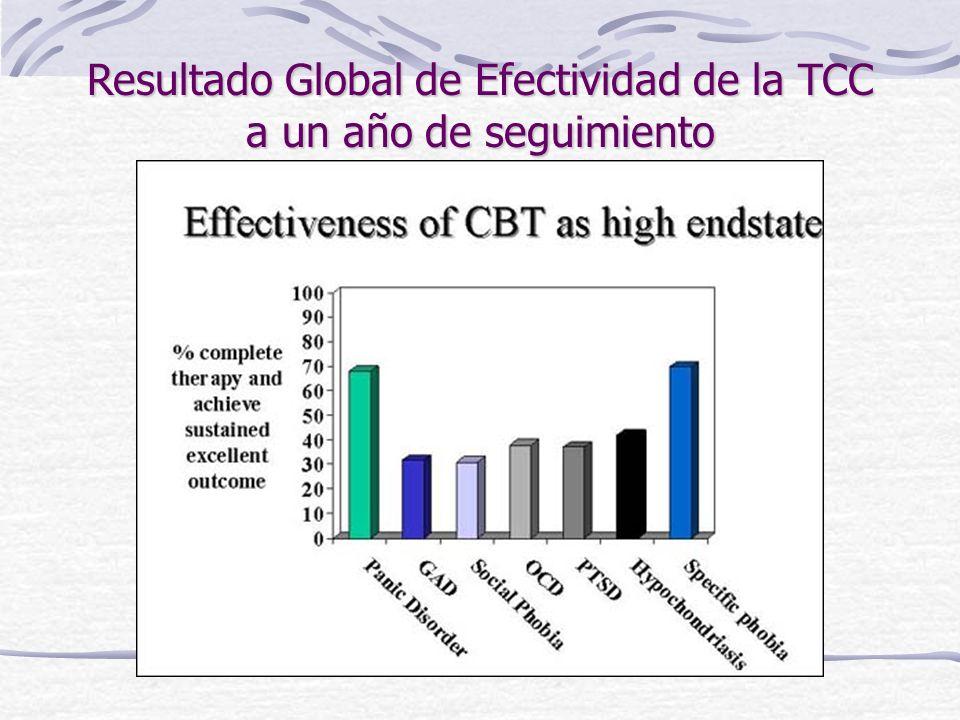 Resultado Global de Efectividad de la TCC a un año de seguimiento