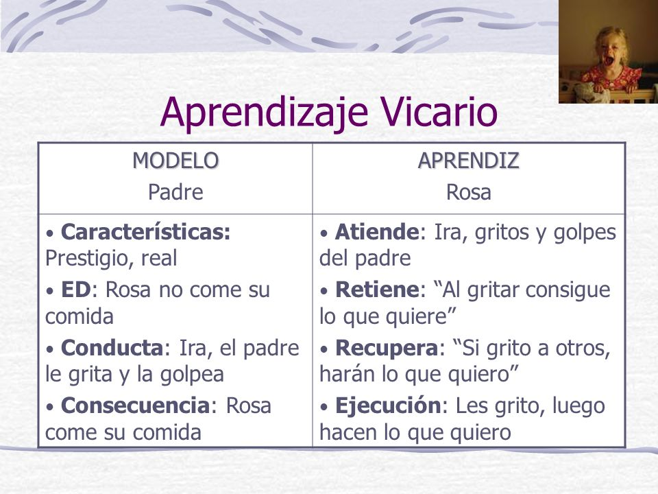 Aprendizaje Vicario MODELO Padre APRENDIZ Rosa