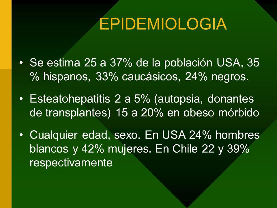 EPIDEMIOLOGIA Se estima 25 a 37% de la población USA, 35 % hispanos, 33% caucásicos, 24% negros.