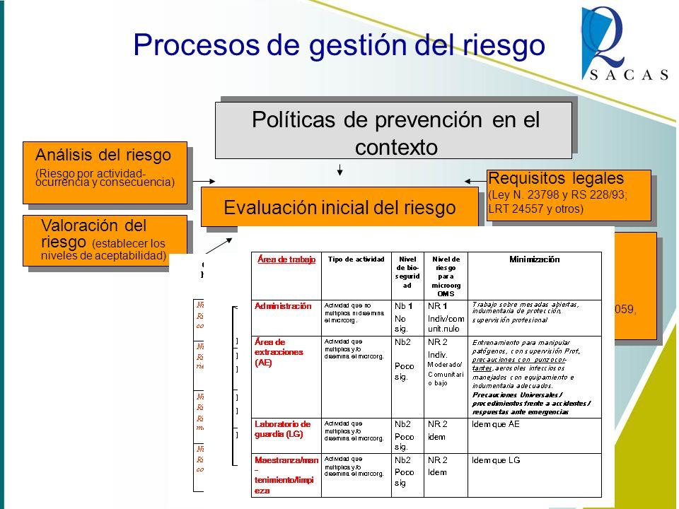 Procesos de gestión del riesgo