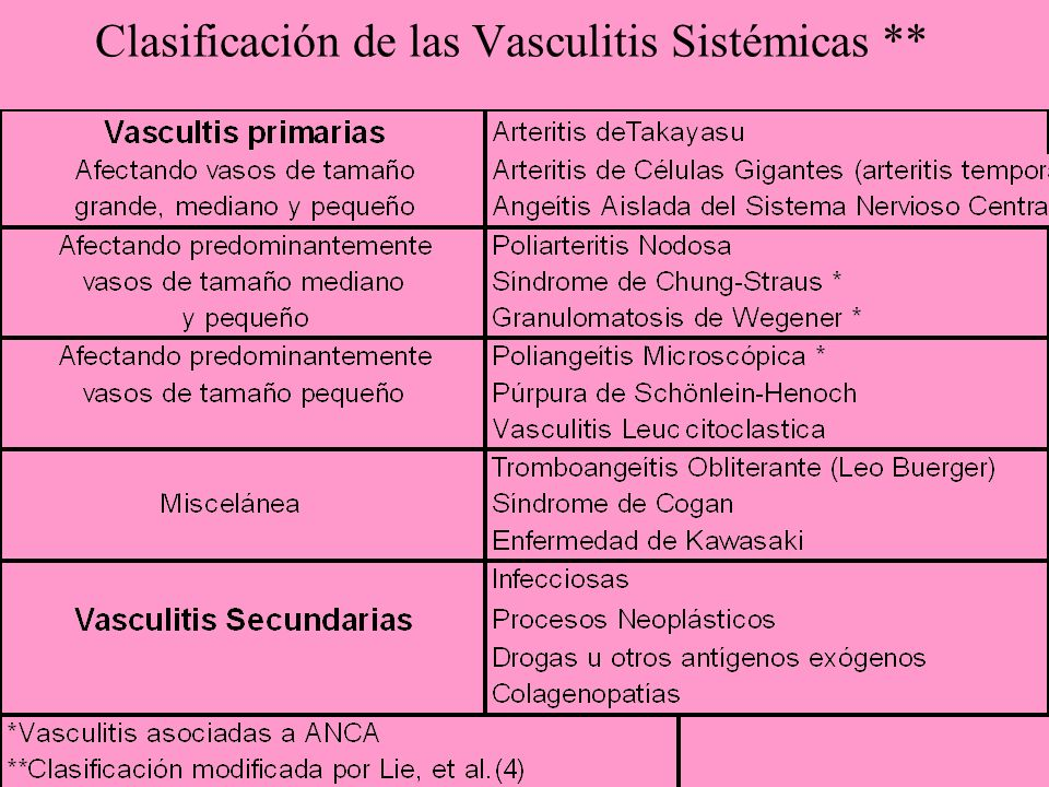 Clasificación de las Vasculitis Sistémicas **