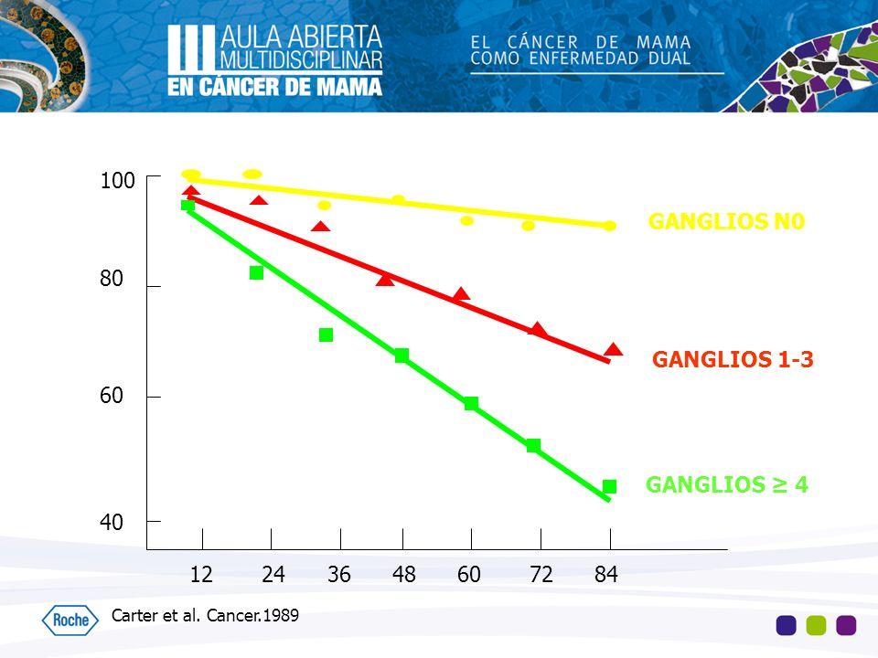 GANGLIOS N0 GANGLIOS 1-3 GANGLIOS ≥ 4