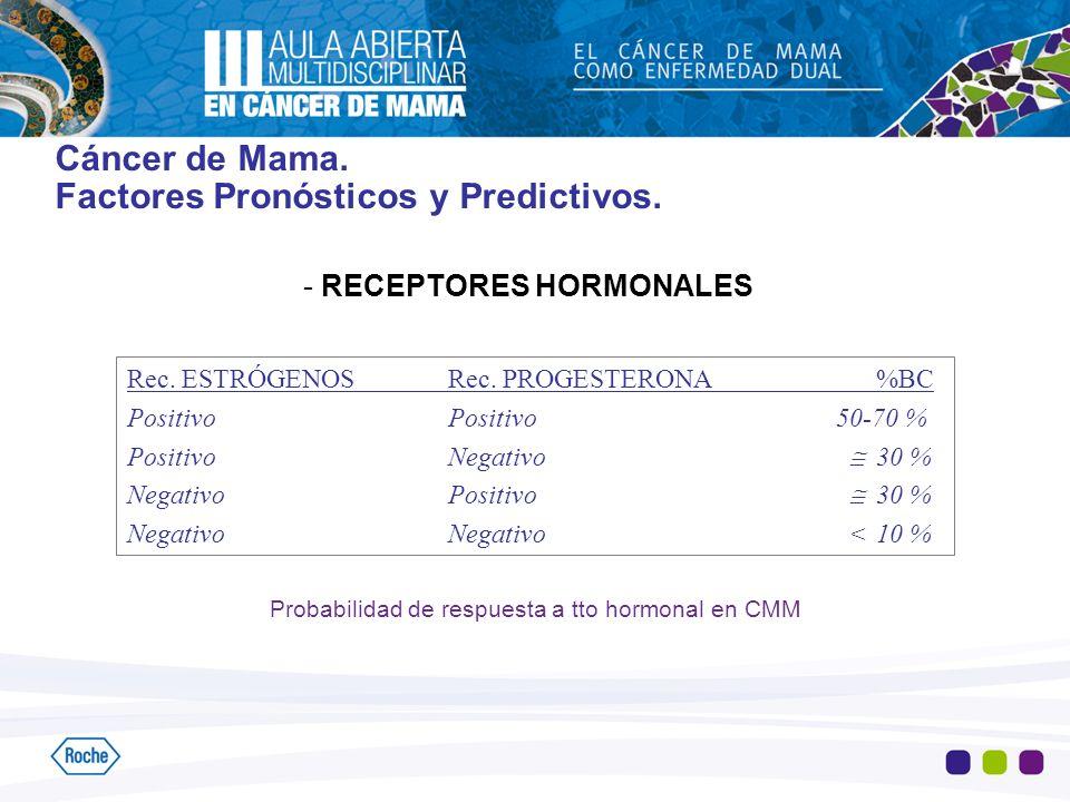 Cáncer de Mama. Factores Pronósticos y Predictivos.