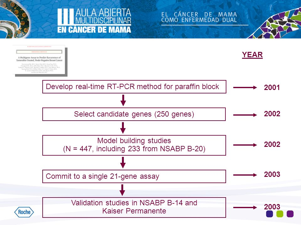 Develop real-time RT-PCR method for paraffin block 2001