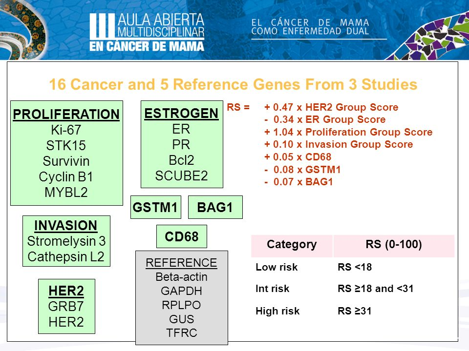 16 Cancer and 5 Reference Genes From 3 Studies