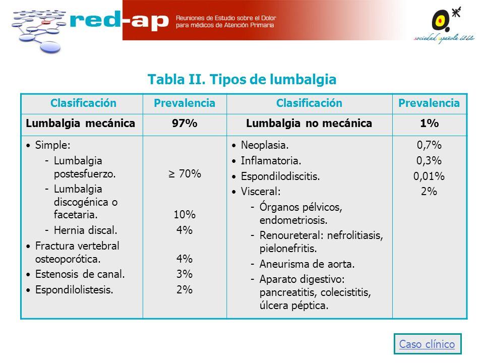 Tabla II. Tipos de lumbalgia