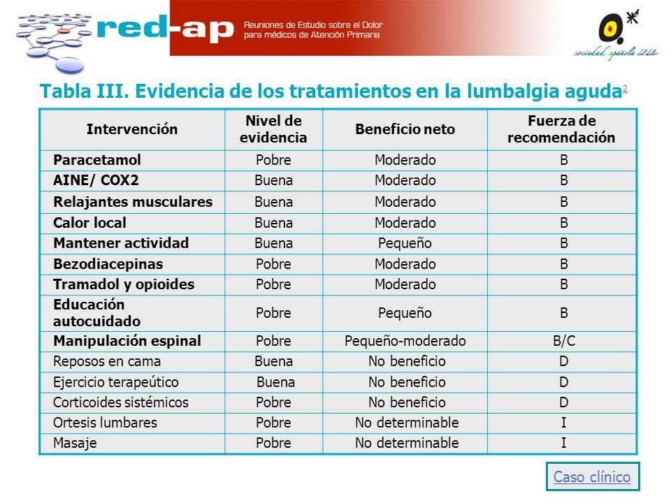 Tabla III. Evidencia de los tratamientos en la lumbalgia aguda2