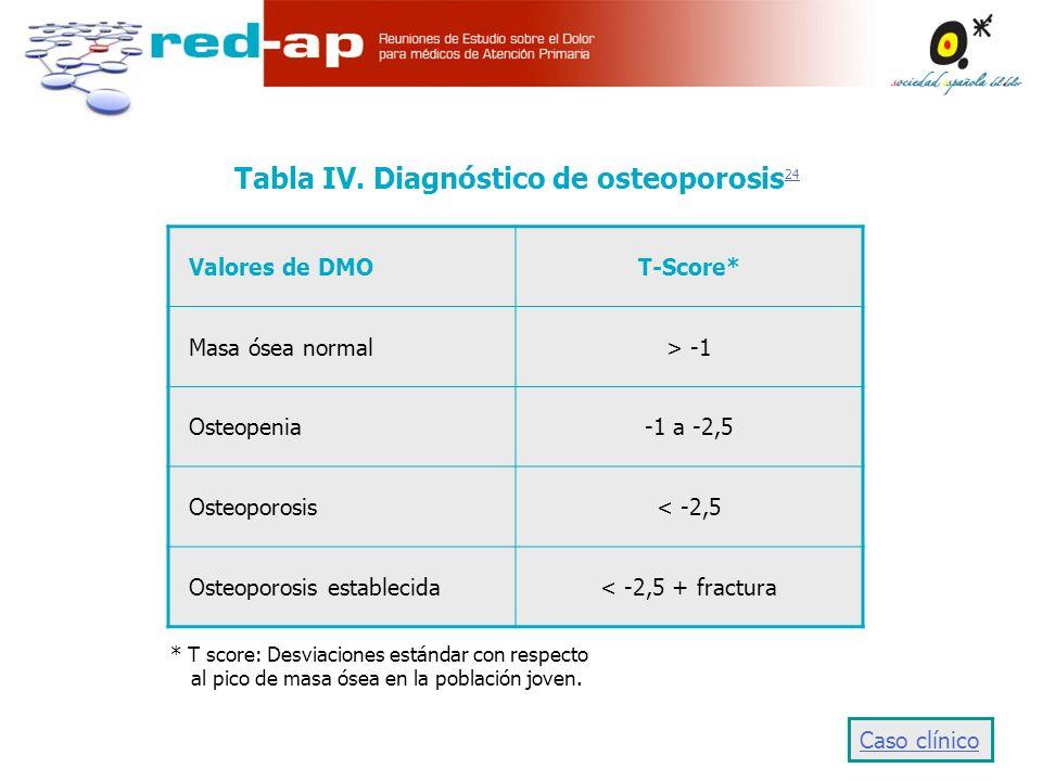 Tabla IV. Diagnóstico de osteoporosis24