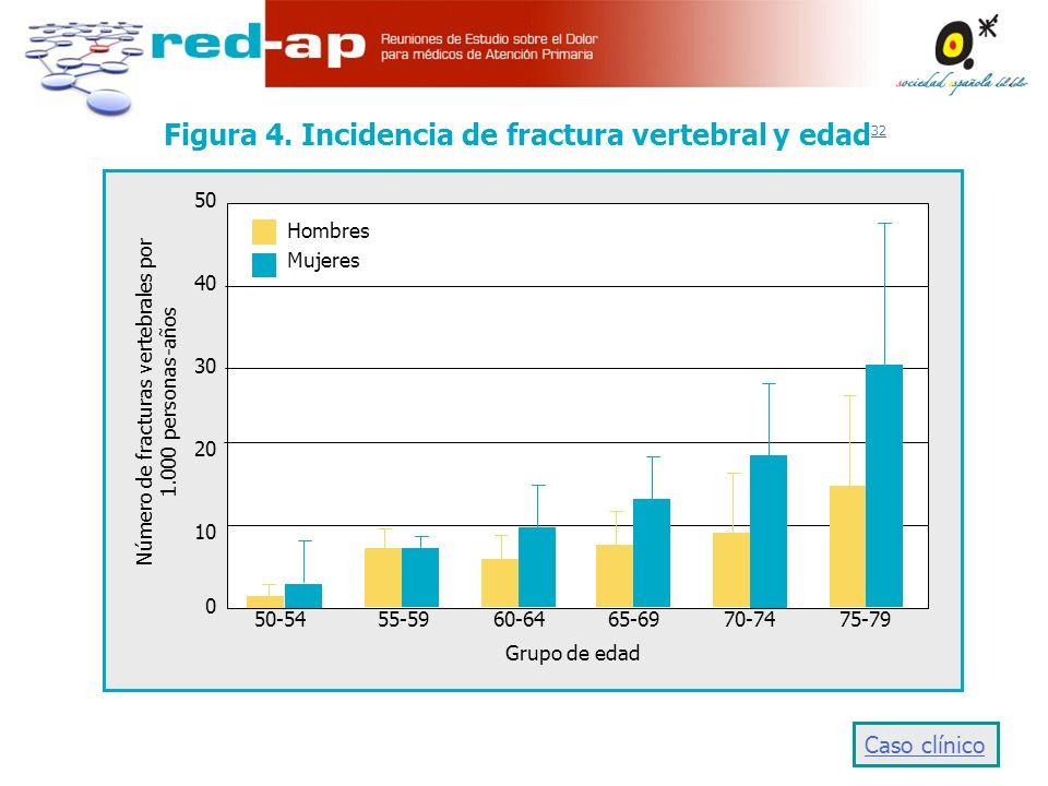 Figura 4. Incidencia de fractura vertebral y edad32