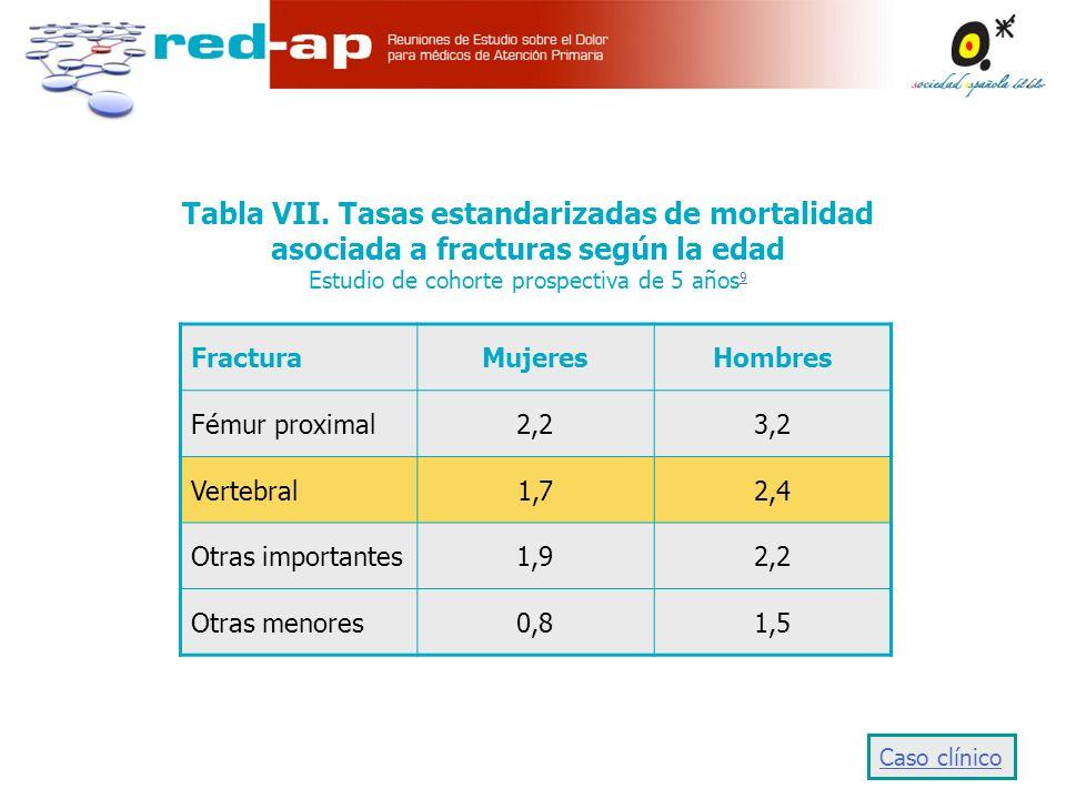 Tabla VII. Tasas estandarizadas de mortalidad asociada a fracturas según la edad Estudio de cohorte prospectiva de 5 años9