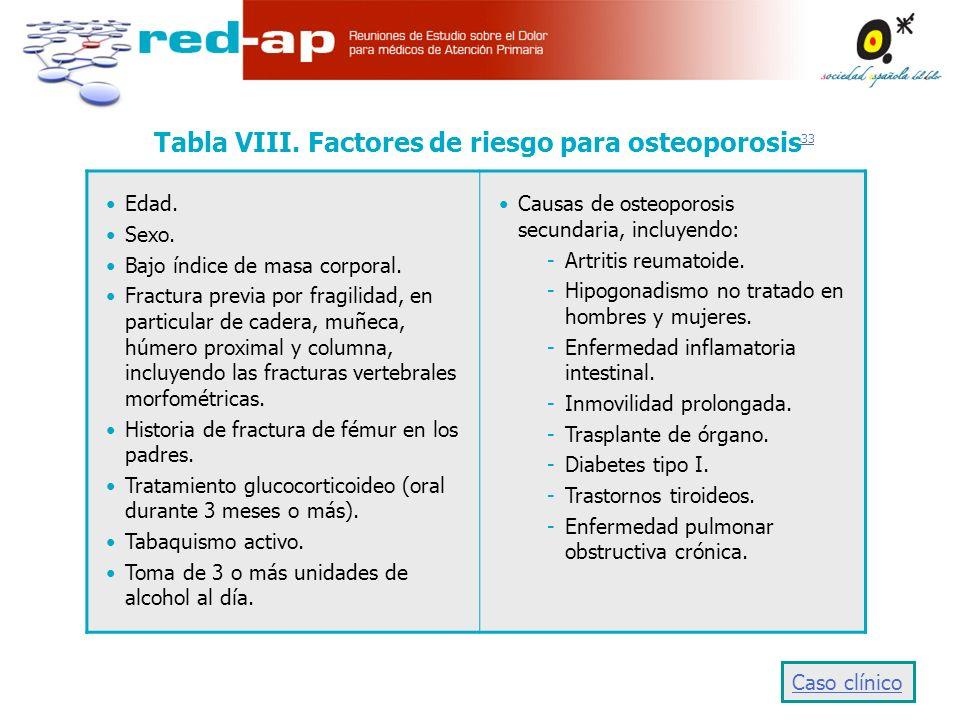 Tabla VIII. Factores de riesgo para osteoporosis33