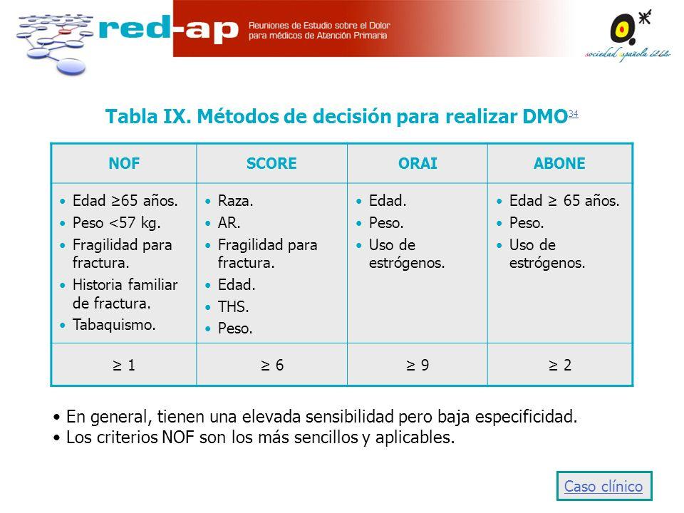 Tabla IX. Métodos de decisión para realizar DMO34