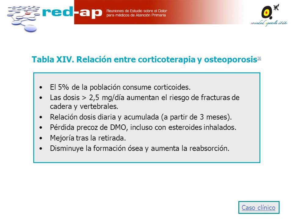 Tabla XIV. Relación entre corticoterapia y osteoporosis36