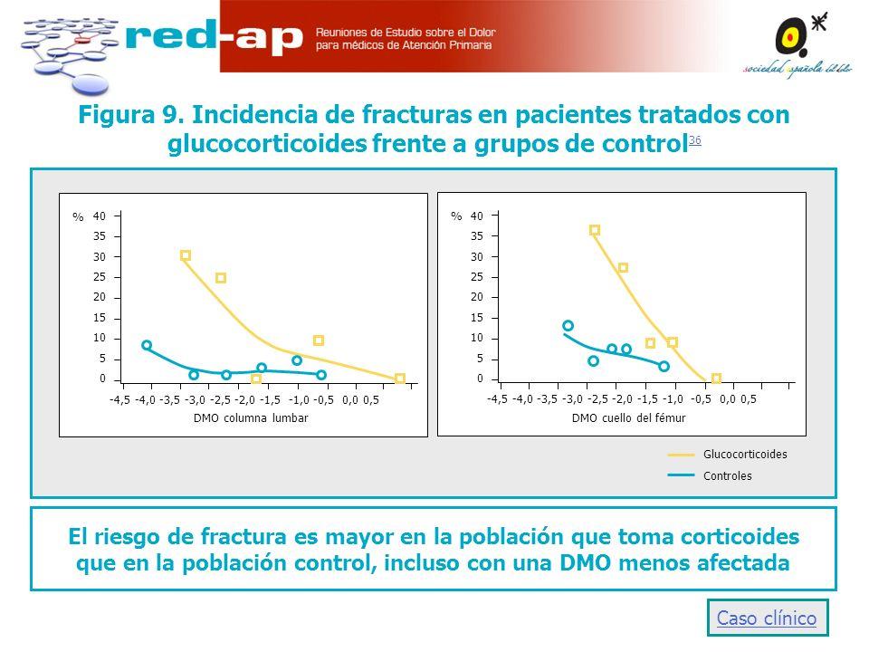 Figura 9. Incidencia de fracturas en pacientes tratados con glucocorticoides frente a grupos de control36