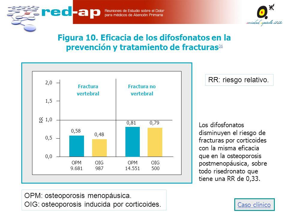 Figura 10. Eficacia de los difosfonatos en la prevención y tratamiento de fracturas36