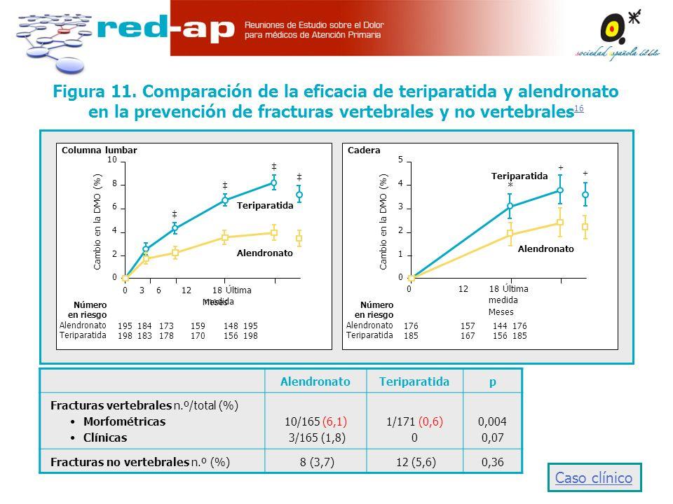 Figura 11. Comparación de la eficacia de teriparatida y alendronato en la prevención de fracturas vertebrales y no vertebrales16