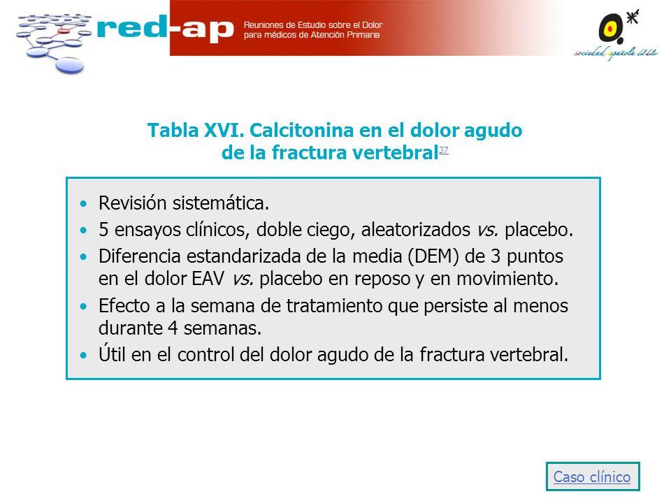 Tabla XVI. Calcitonina en el dolor agudo de la fractura vertebral37