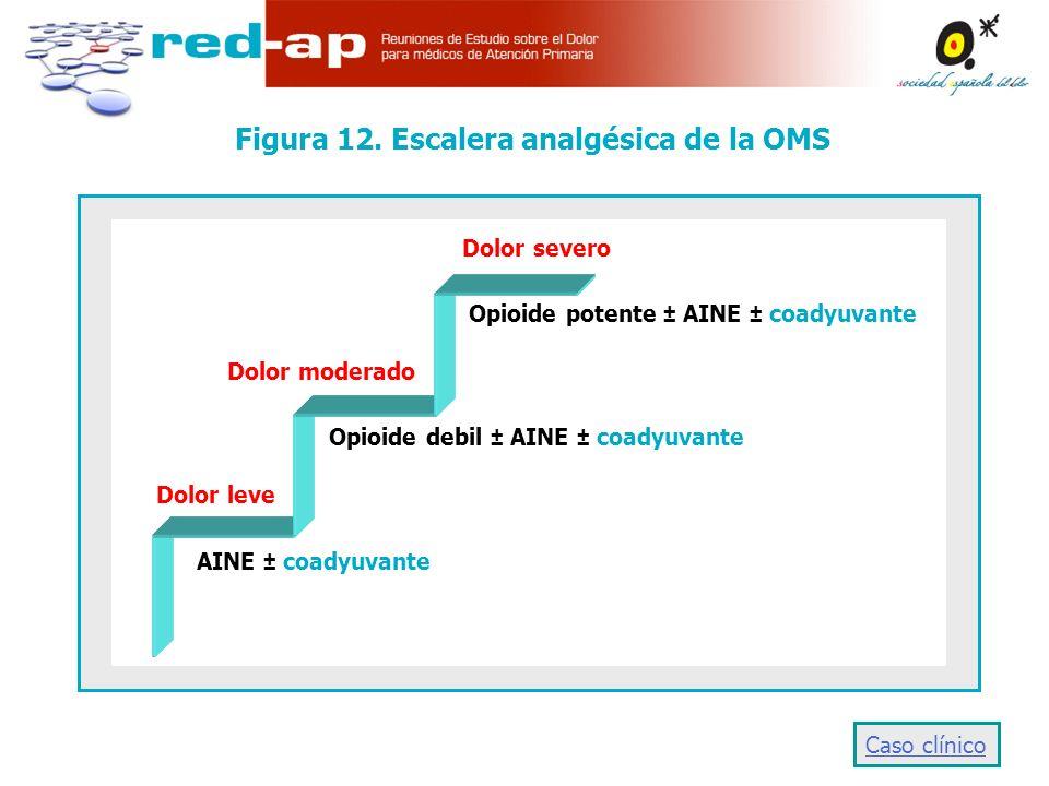 Figura 12. Escalera analgésica de la OMS