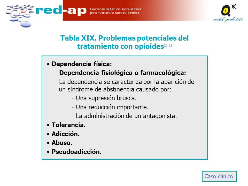 Tabla XIX. Problemas potenciales del tratamiento con opioides20,21