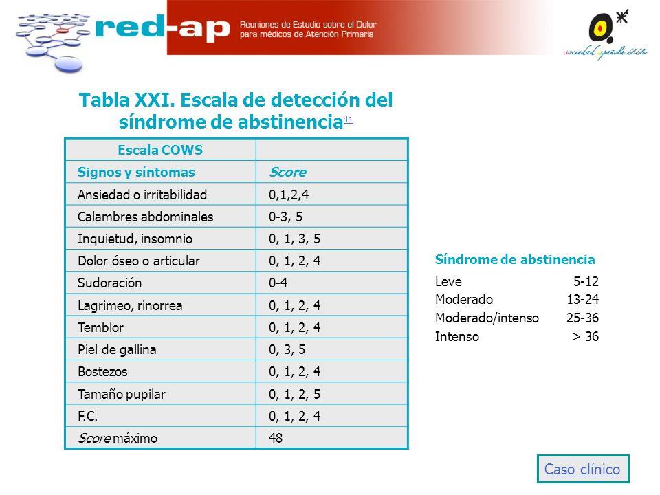 Tabla XXI. Escala de detección del síndrome de abstinencia41