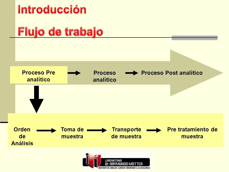 Proceso Post analítico Pre tratamiento de muestra