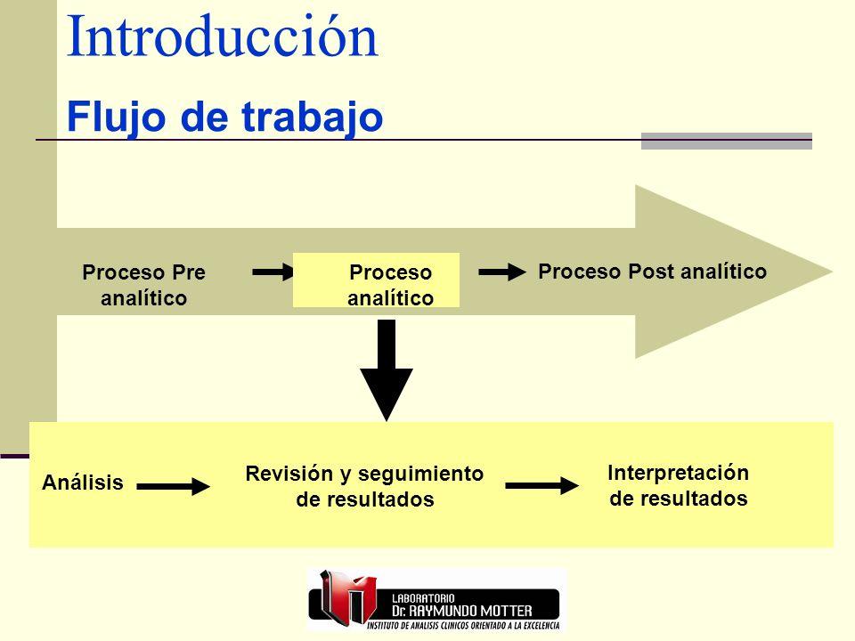 Introducción Flujo de trabajo Proceso Pre analítico Proceso analítico