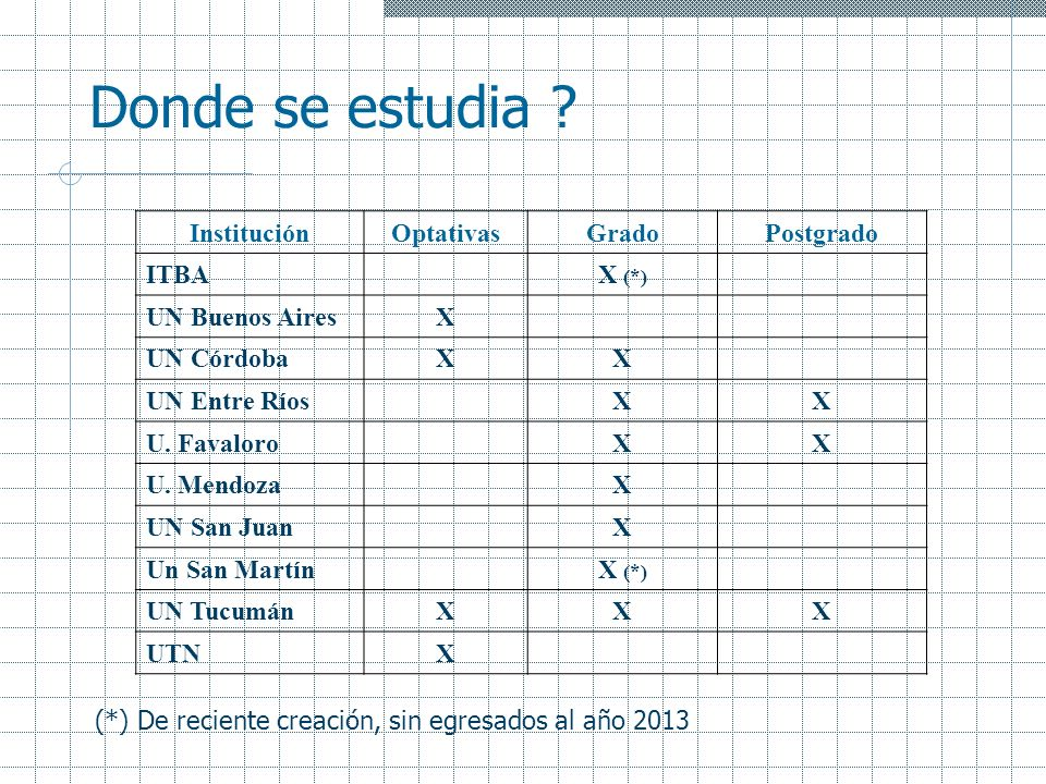 Donde se estudia Institución Optativas Grado Postgrado ITBA X (*)