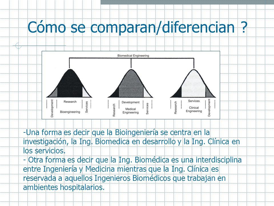 Cómo se comparan/diferencian