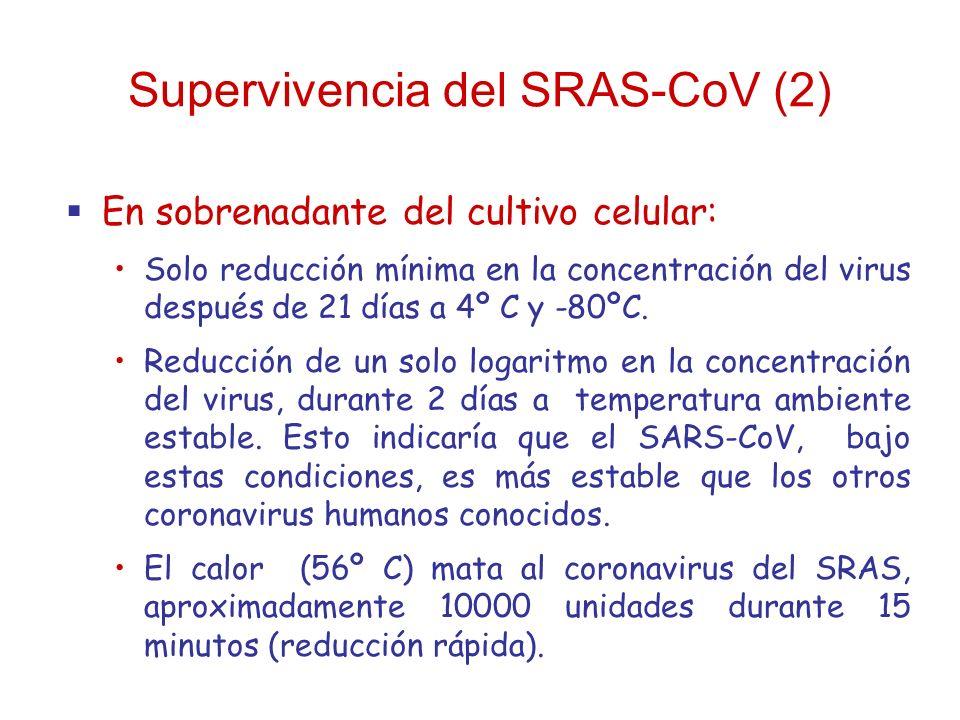 Supervivencia del SRAS-CoV (2)